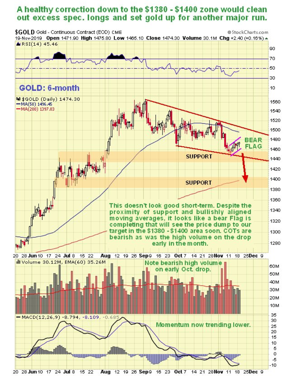 Gold Silver And Pm Sector Imminent