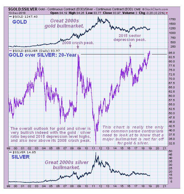 Critical To Gold S Fortunes Around The Time Of Market Crash Is What Hens Dollar That Back During 2008 As We Know