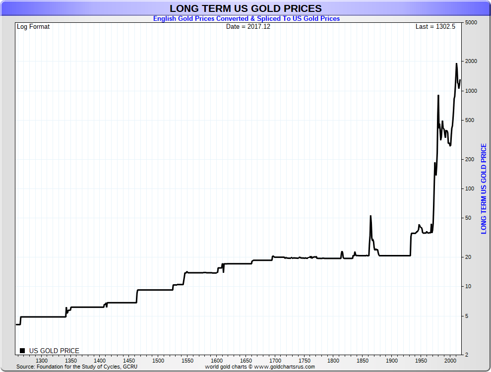 Gold Price History Eagle