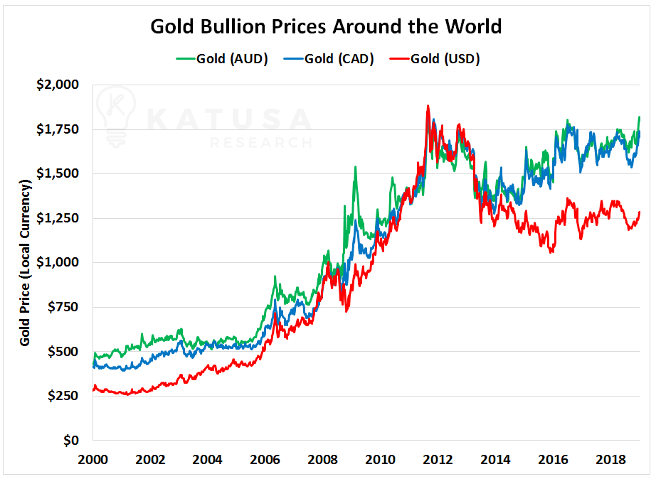 However After That Gold Priced In U S Dollars Has Under Performed Canadian And Australian