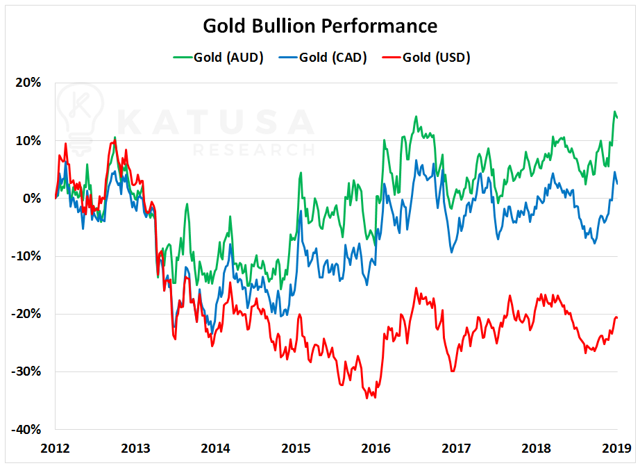 The Reason For This Out Performance In Canadian And Australian Gold Pricing Is Due To U S Dollar Strength Versus Weakness