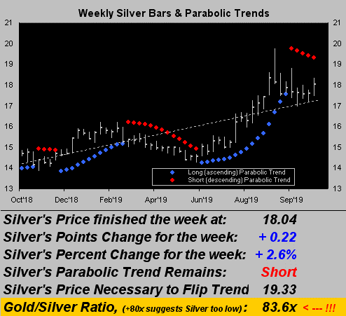 Gold Price Remains Meek Silver Wins The Week Eagle