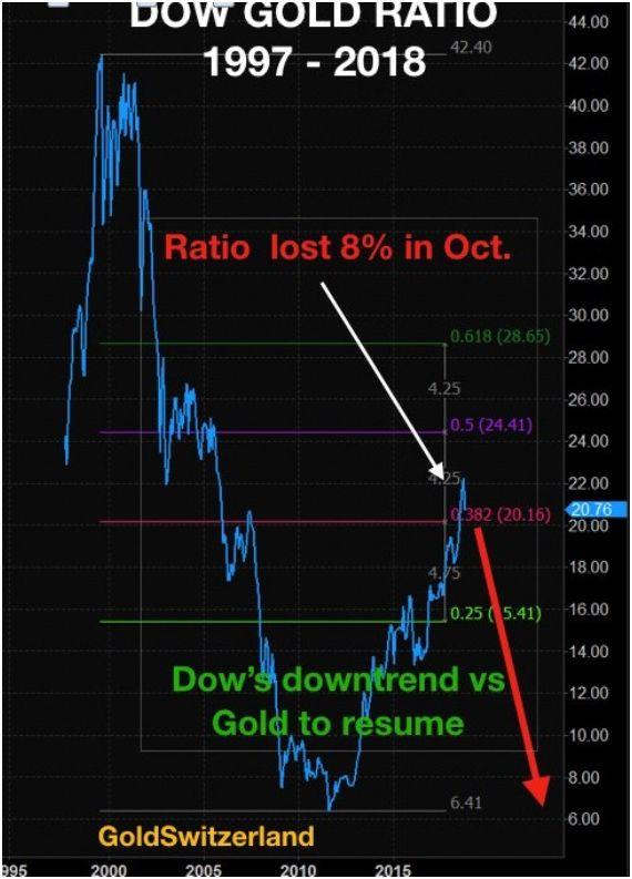 ratios SP 500- Dow jones contre l'or ou l'argent  Pd110218-8