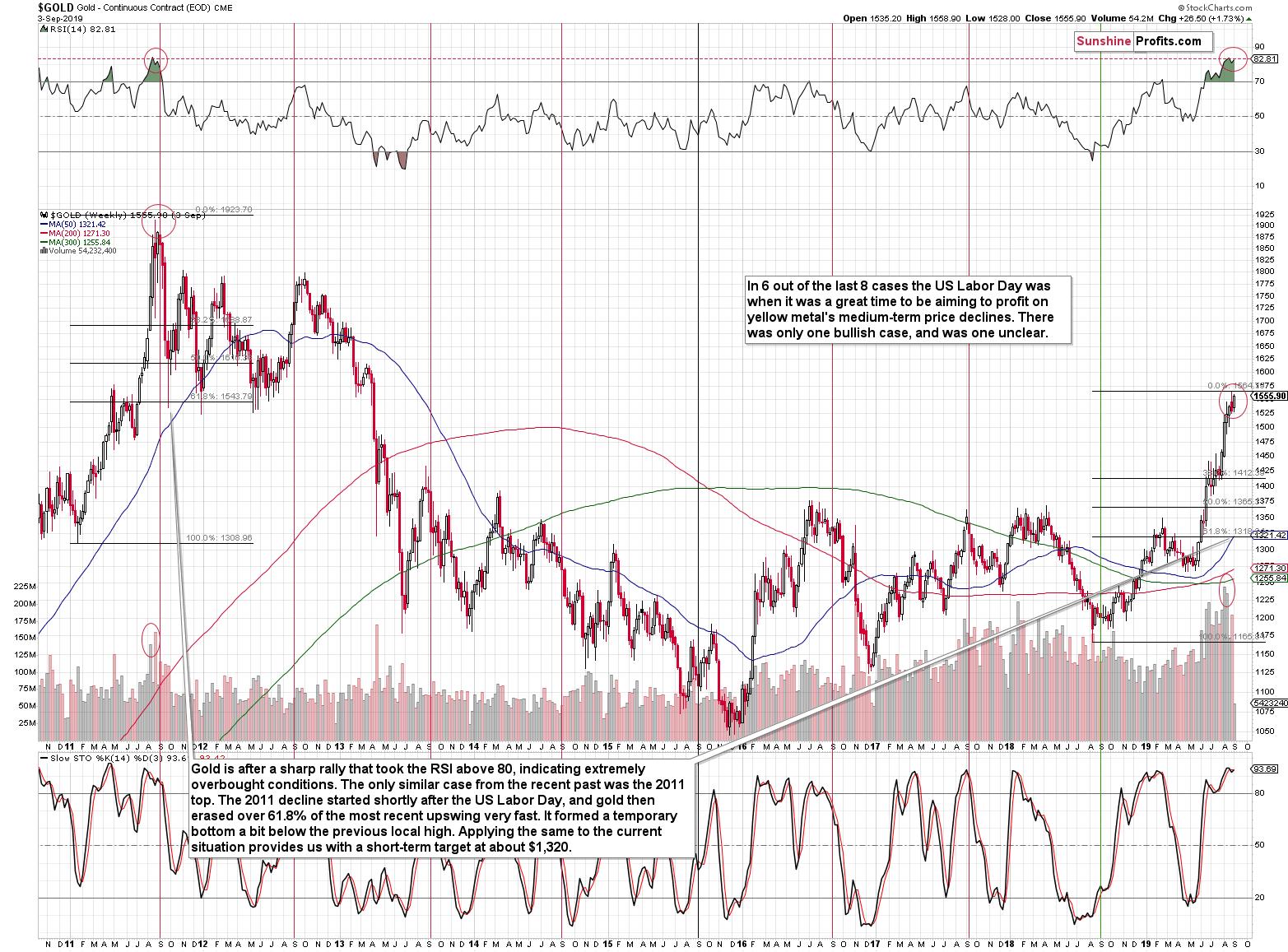 Gold Price Forecast: Gold Price Around Labor Day (Part 2