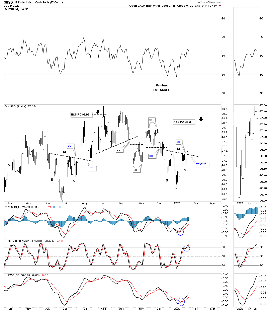 Important Inflection Point For The Pm Complex Part 2 Currencies Gold Eagle