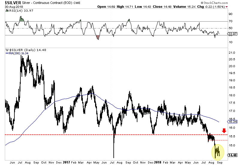 Turning To The Stocks We See That Like Silver They Have Shed Their Gains Over Past Few Days If Recovery Has More Upside Then Look For Gdx Reach