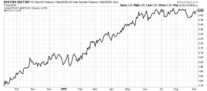 Over The Past Year Yield Gap Has Widened In Favor Of Dollar Until June When Trend Stalled Reflecting A 50 Cut Bond Purchases By