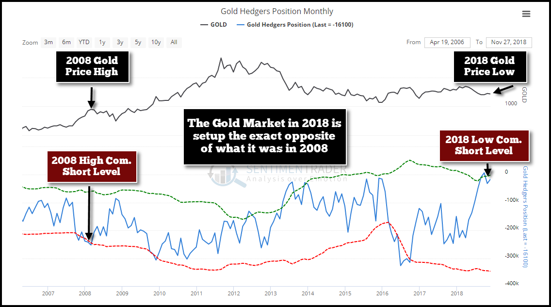 When Gold Was Trading Near 1 000 In Early 2008 The Commercial Banks Held A Record High Of 252 Net Short Contracts Compared To Present Price