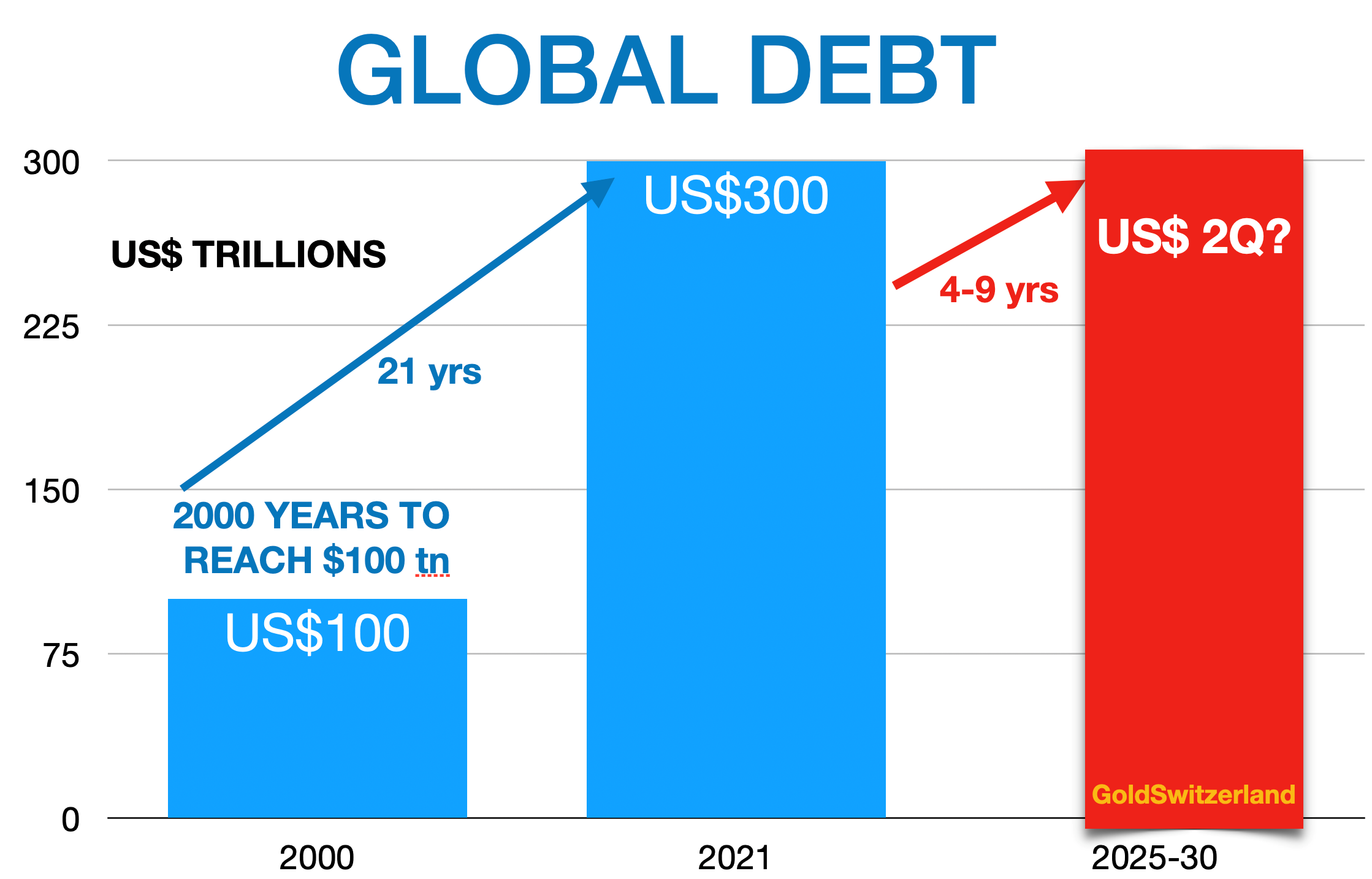 Global Debt From $300 Trillion To $2 Quadrillion In Next 5 ...