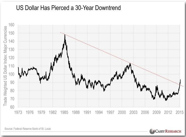 I M Skeptical Of Reading Too Much Into Such Charts A Peak Like The One In Early 1980s Would Certainly Take Usd Higher And For Several Years