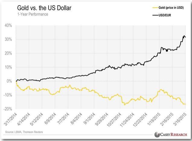Gold Vs The Us Dollar