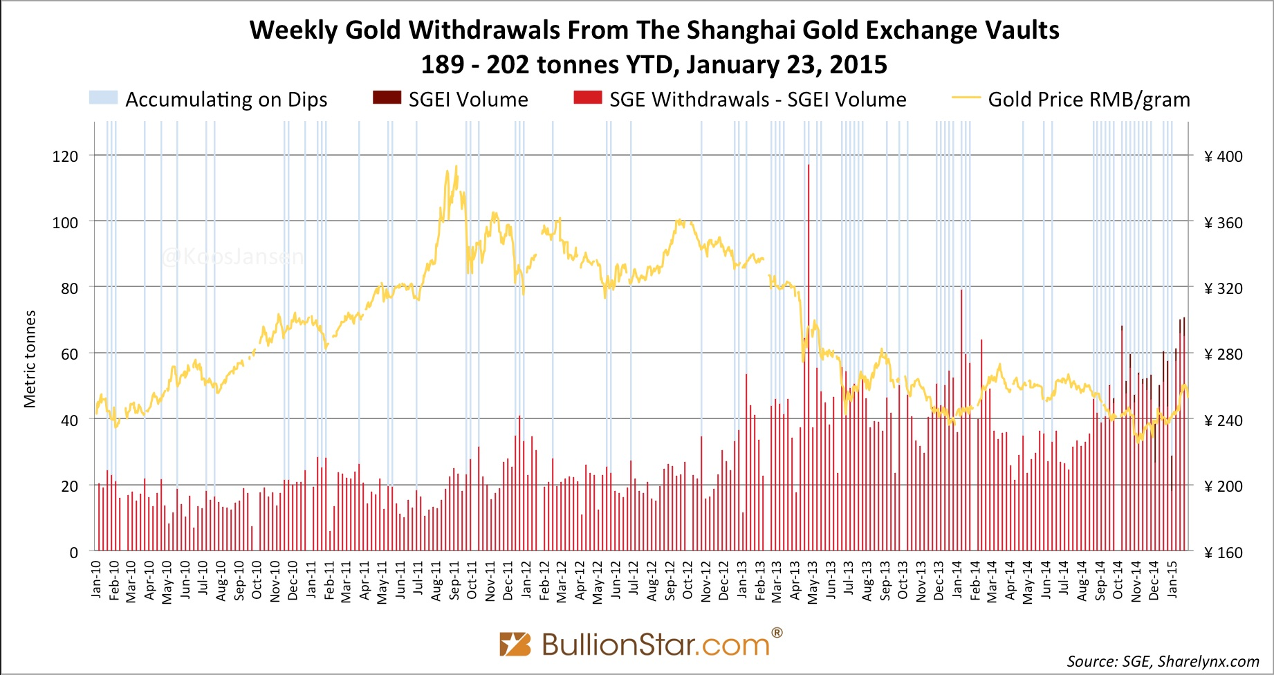 weekly gold withdrawals from Shanghai gold exchange