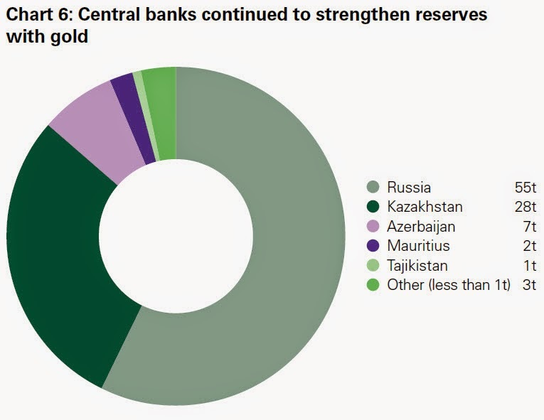 central banks gold reserves pie chart