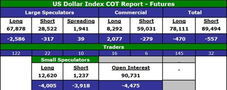 US Dollar Index COT Report
