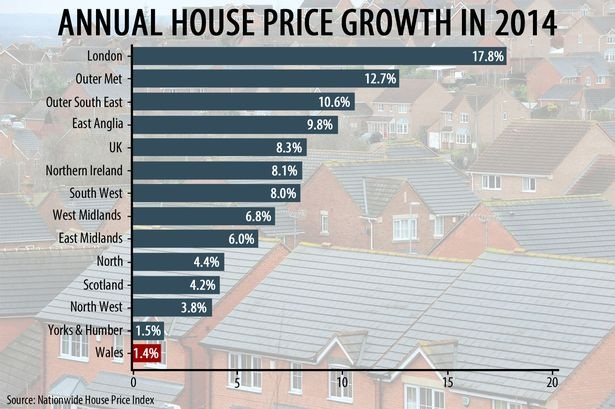 annual house price growth in 2014