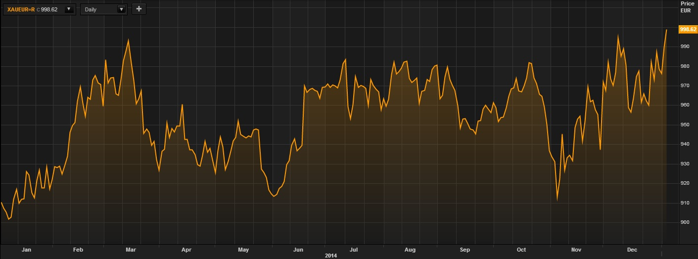 gold in euros 1 year
