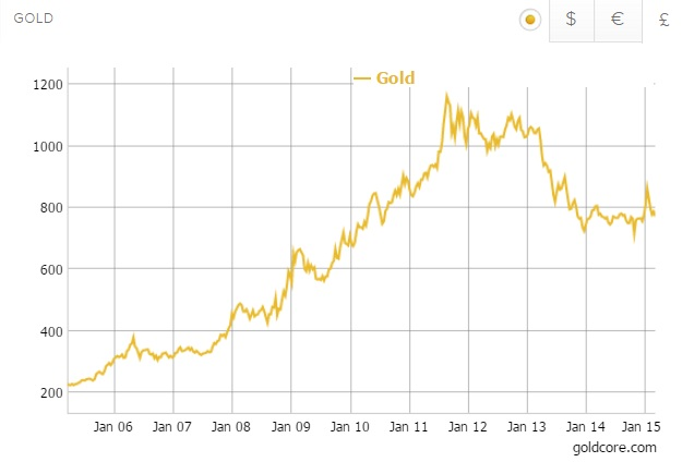 gold in sterling 10 years