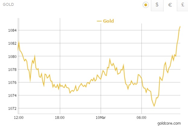 gold in sterling 1 day