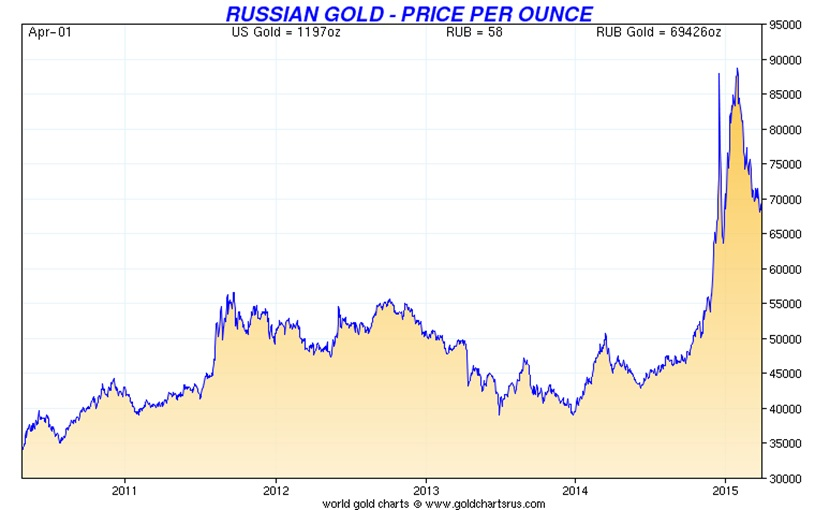gold in russian ruble 5 years