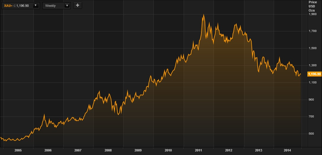 gold in USD 10 years