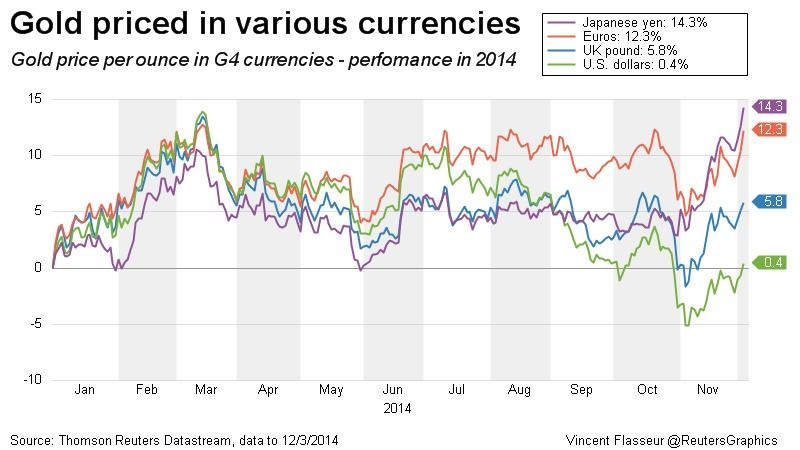 gold price in different currencies