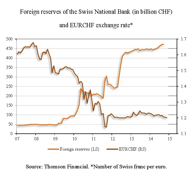 foreign reserve swiss national bank CHF