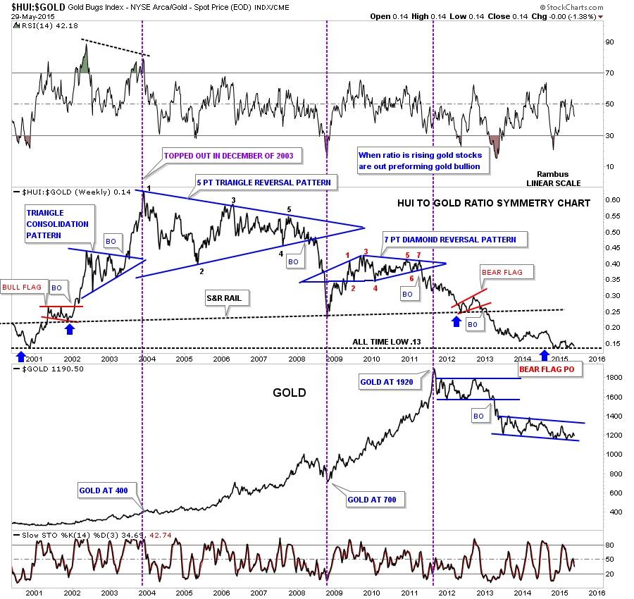 Старый Графики золота ... Назад в будущее