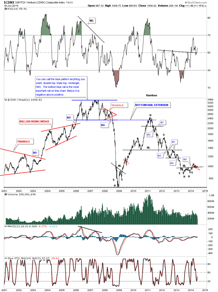 """an analytical report on rambus Rambus: are we in a deflationary spiral my """"go to"""" website for technical analysis of precious metals, the us dollar & the us stock market is rambus chartology."""