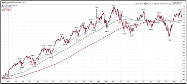 Russell 2000 growth index
