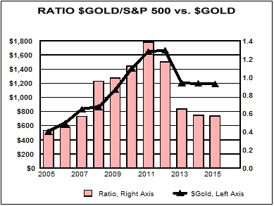 Bottom Chart To Right Portrays The Experience Of That Ratio Over Past Decade Black Line In Is Year End Value Gold Using Left Axis With Most
