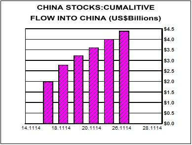 china stocks flow into china