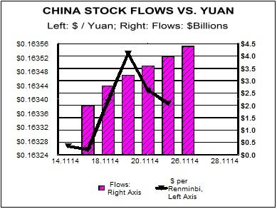 china stock flows yuan