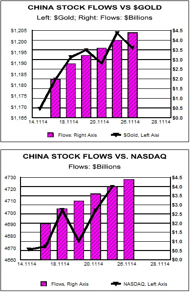 china stock flows vs. dollar gold