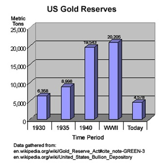 US gold reserves