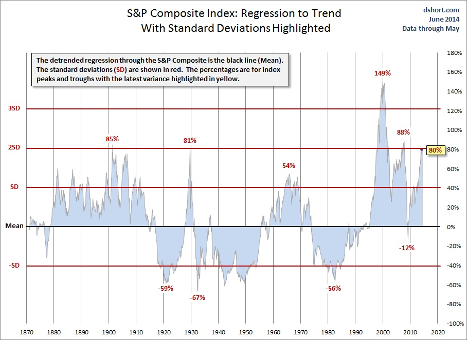 Regression to Trend: A Perspective on Long-Term Market