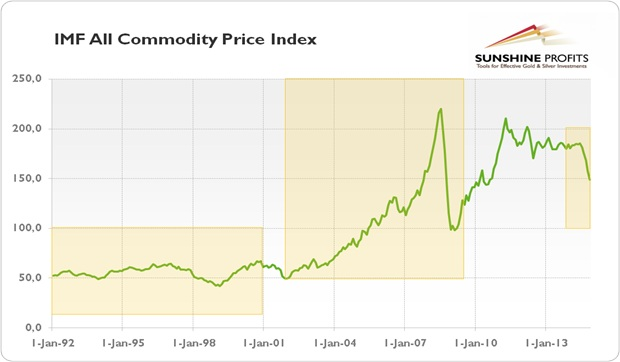 IMF all commodity price index