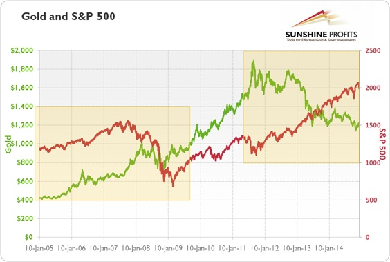 Gold and S&P500