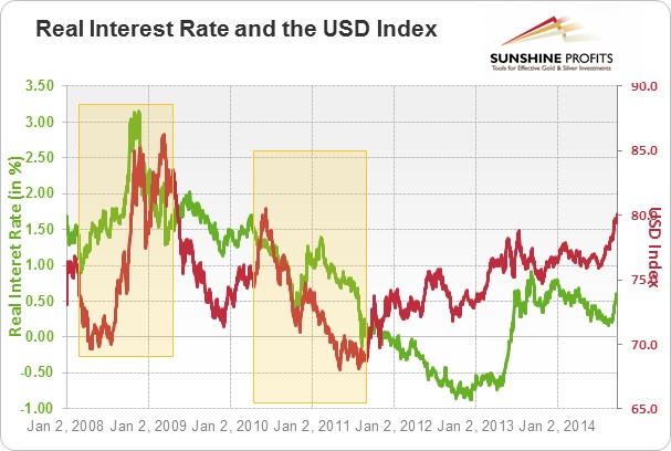 price of gold and interest rates