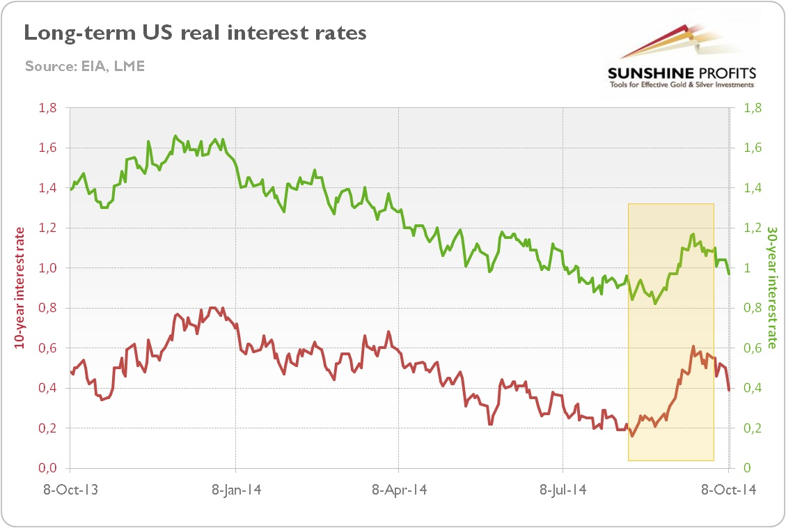 long term US real interest rates