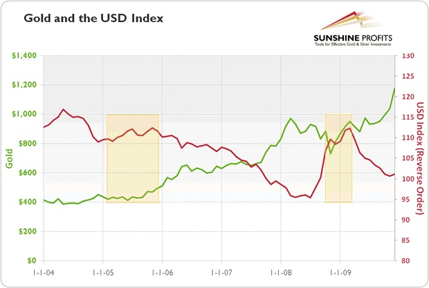 gold and the usd index