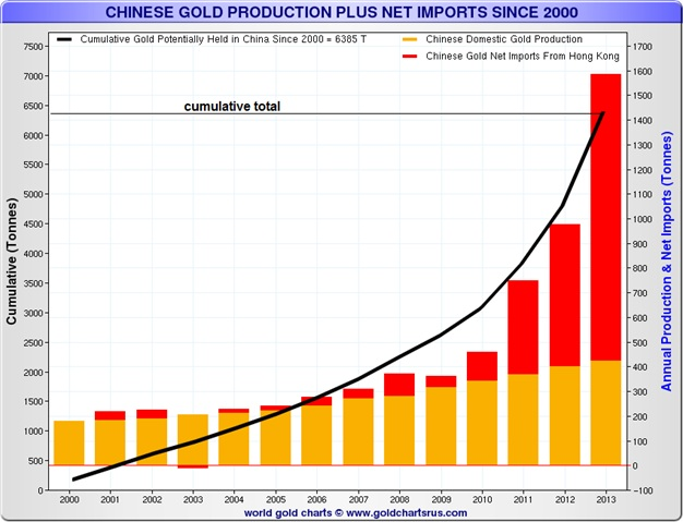 Chinese Gold production plus net imports since 2000