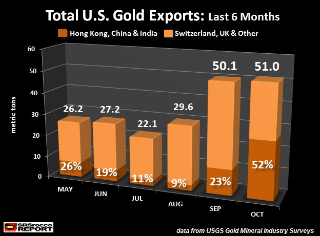 U.S. gold exports last 6 months