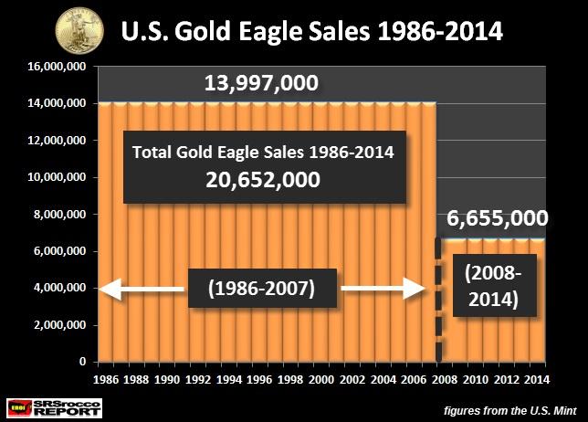 US mint: file de suivi des ventes gold et silver eagle  - Page 2 Srsrocco020315-1