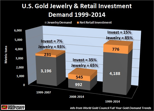 gold jewelry and retail investment