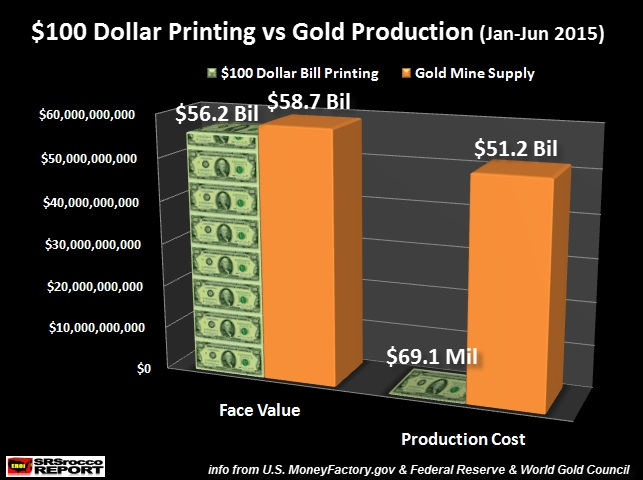 If We Ume The U S Gold Industry Average Cost Of Production Is 1 050 An Ounce Total To Produce 48 7 Moz Was 51 2 Billion