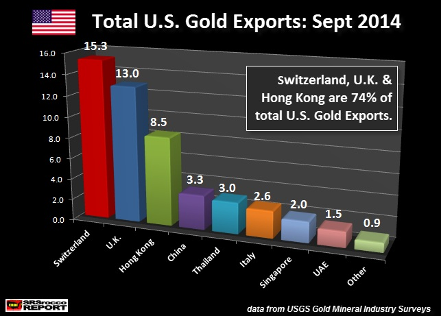 total U.S. gold exports September 2014