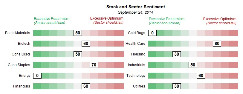 stock sector sentiment