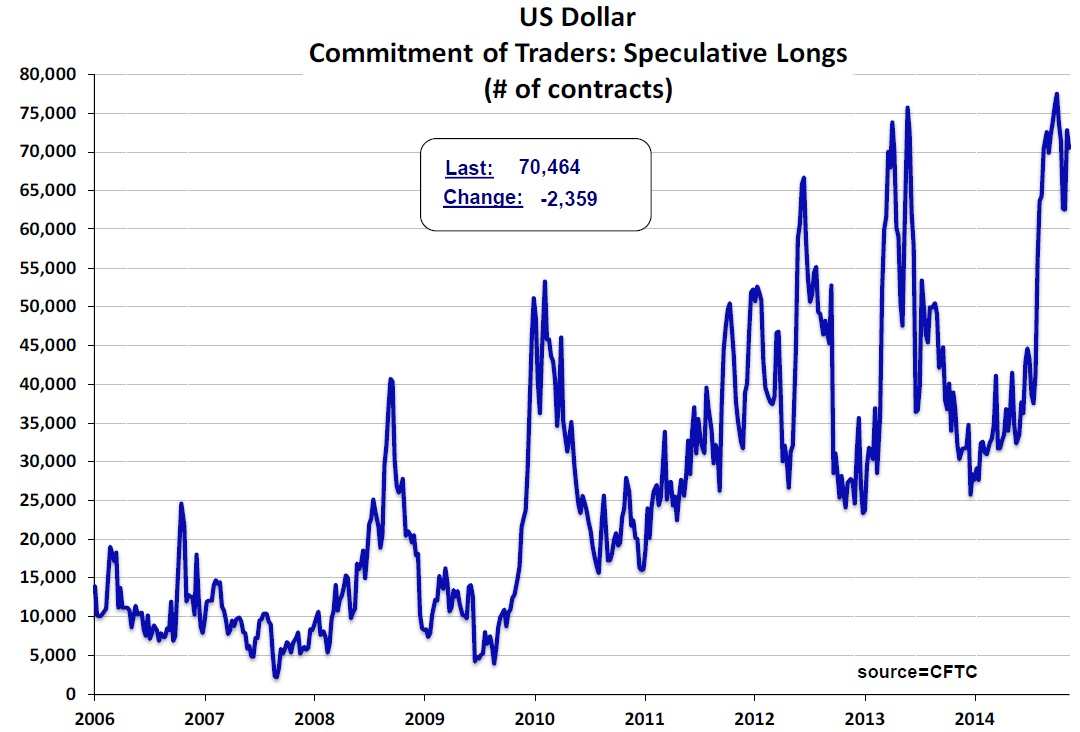 US Dollar commitment of traders chart