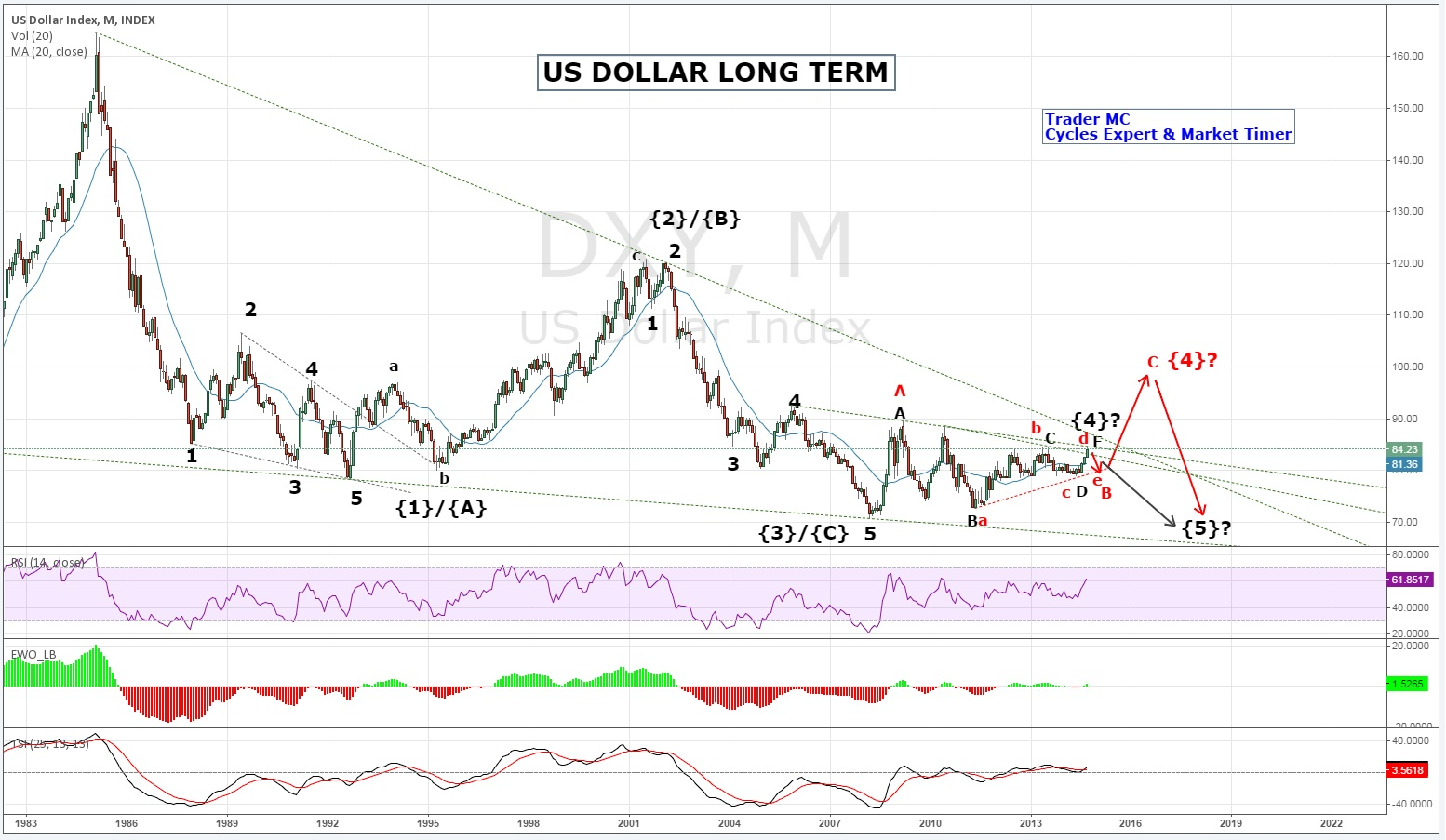 Long term forex charts