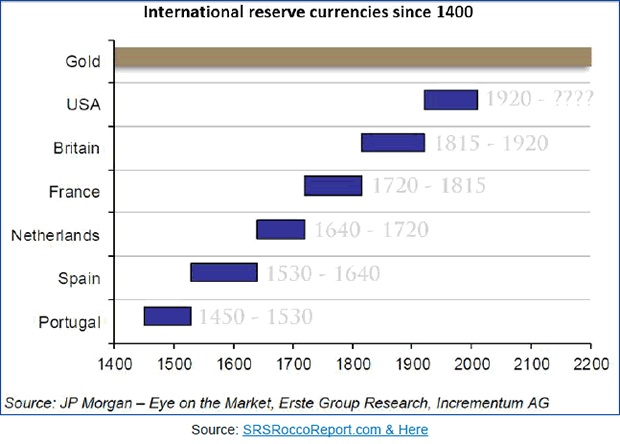 international reserve currencies